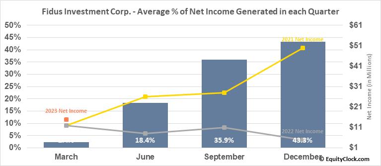 Fidus Investment Corp. (NASD:FDUS) Net Income Seasonality