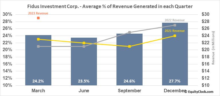 Fidus Investment Corp. (NASD:FDUS) Revenue Seasonality