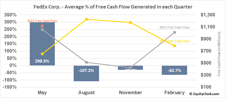 FedEx Corp. (NYSE:FDX) Free Cash Flow Seasonality