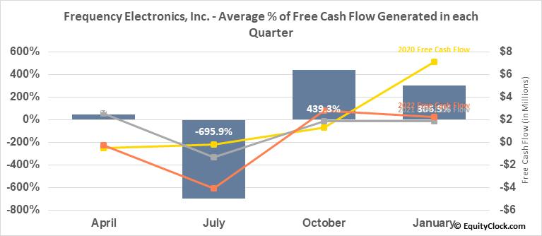 Frequency Electronics, Inc. (NASD:FEIM) Free Cash Flow Seasonality