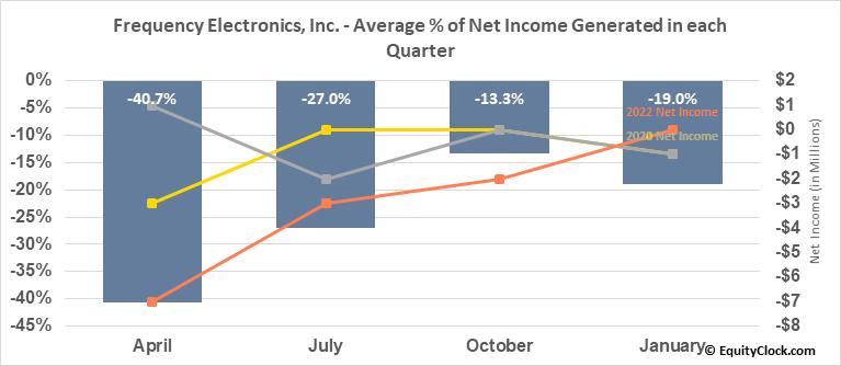 Frequency Electronics, Inc. (NASD:FEIM) Net Income Seasonality