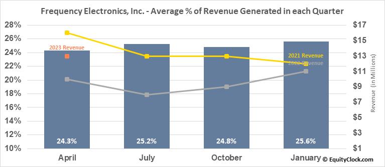 Frequency Electronics, Inc. (NASD:FEIM) Revenue Seasonality