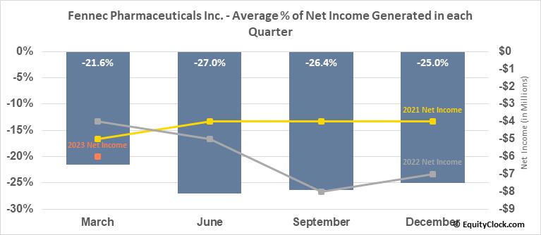 Fennec Pharmaceuticals Inc. (NASD:FENC) Net Income Seasonality