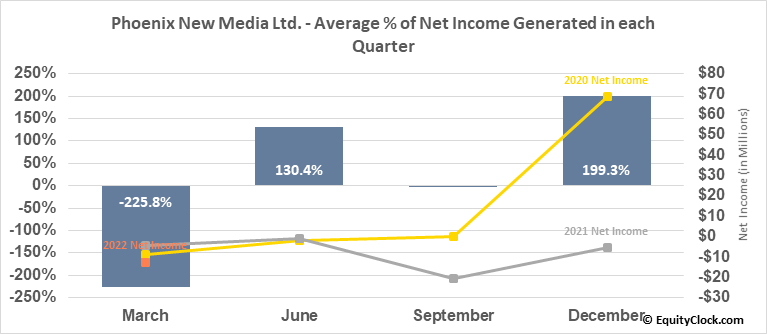 Phoenix New Media Ltd. (NYSE:FENG) Net Income Seasonality