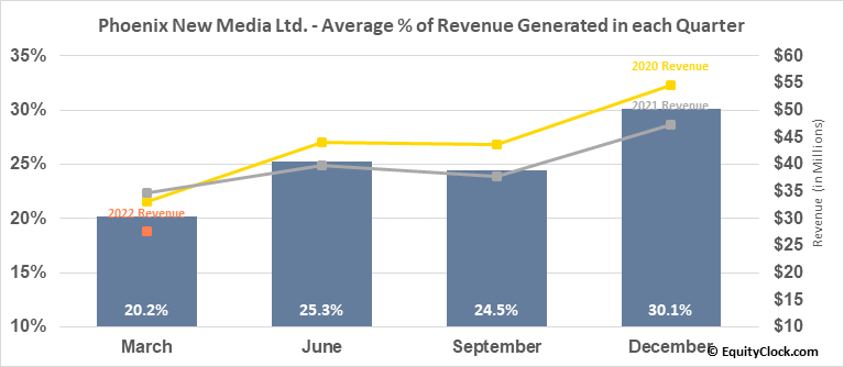 Phoenix New Media Ltd. (NYSE:FENG) Revenue Seasonality