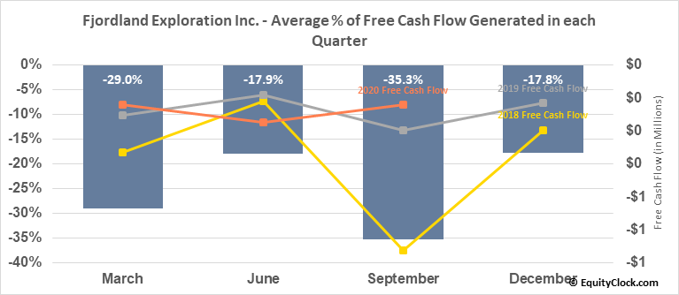 Fjordland Exploration Inc. (TSXV:FEX.V) Free Cash Flow Seasonality