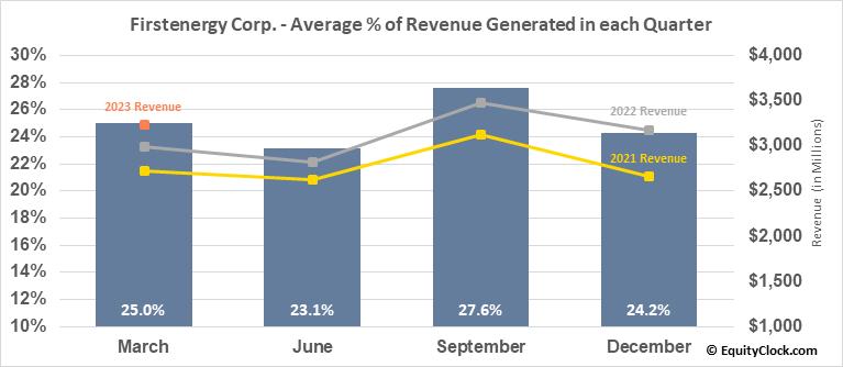 Firstenergy Corp. (NYSE:FE) Revenue Seasonality