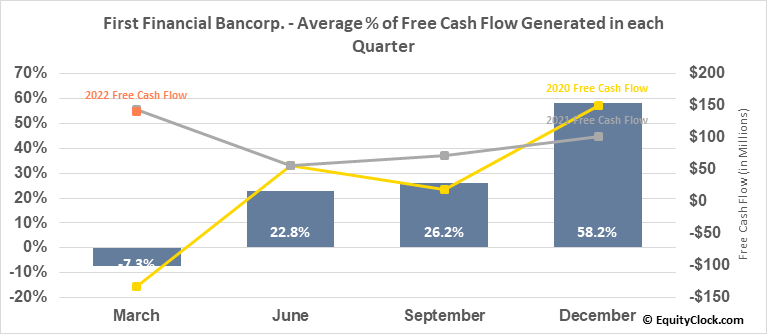First Financial Bancorp. (NASD:FFBC) Free Cash Flow Seasonality