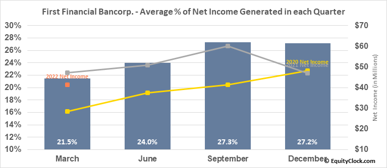 First Financial Bancorp. (NASD:FFBC) Net Income Seasonality