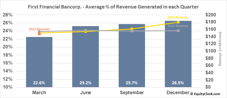 First Financial Bancorp. (NASD:FFBC) Revenue Seasonality