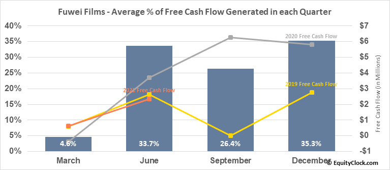 Fuwei Films (Holdings) Co. Ltd (NASD:FFHL) Free Cash Flow Seasonality