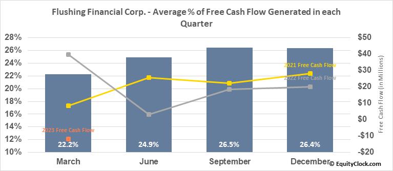 Flushing Financial Corp. (NASD:FFIC) Free Cash Flow Seasonality
