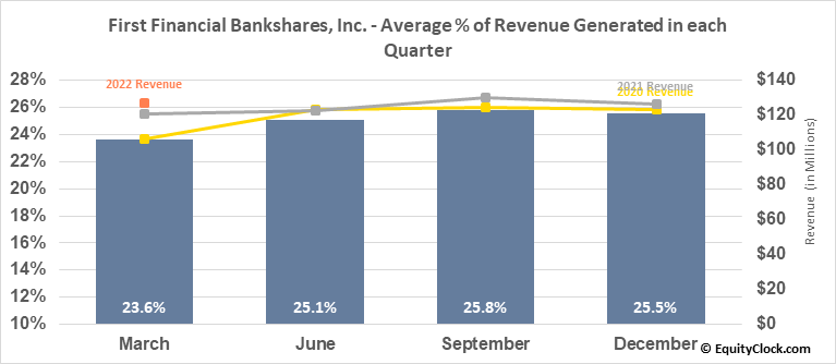 First Financial Bankshares, Inc. (NASD:FFIN) Revenue Seasonality