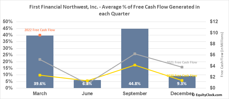 First Financial Northwest, Inc. (NASD:FFNW) Free Cash Flow Seasonality