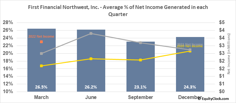 First Financial Northwest, Inc. (NASD:FFNW) Net Income Seasonality