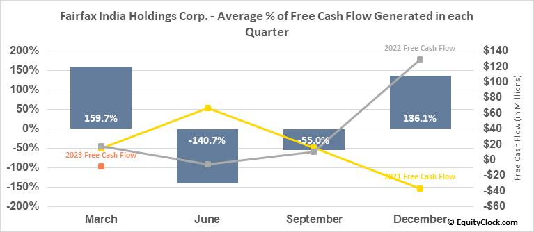 Fairfax India Holdings Corp. (OTCMKT:FFXDF) Free Cash Flow Seasonality