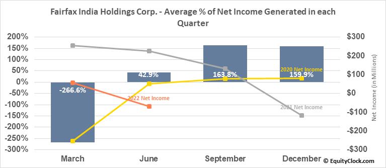 Fairfax India Holdings Corp. (OTCMKT:FFXDF) Net Income Seasonality