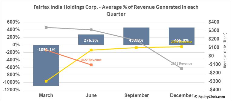 Fairfax India Holdings Corp. (OTCMKT:FFXDF) Revenue Seasonality