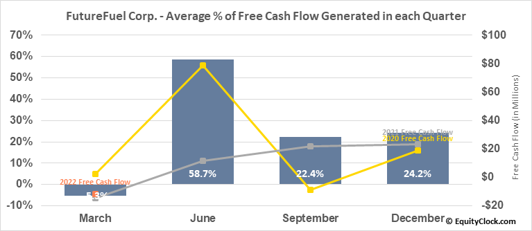 FutureFuel Corp. (NYSE:FF) Free Cash Flow Seasonality