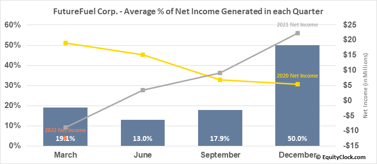 FutureFuel Corp. (NYSE:FF) Net Income Seasonality