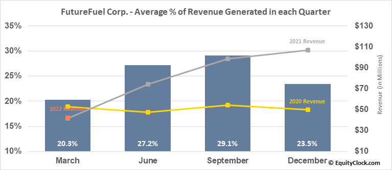 FutureFuel Corp. (NYSE:FF) Revenue Seasonality