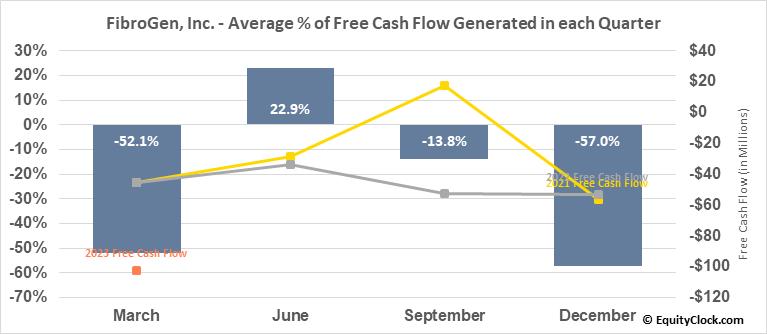 FibroGen, Inc. (NASD:FGEN) Free Cash Flow Seasonality