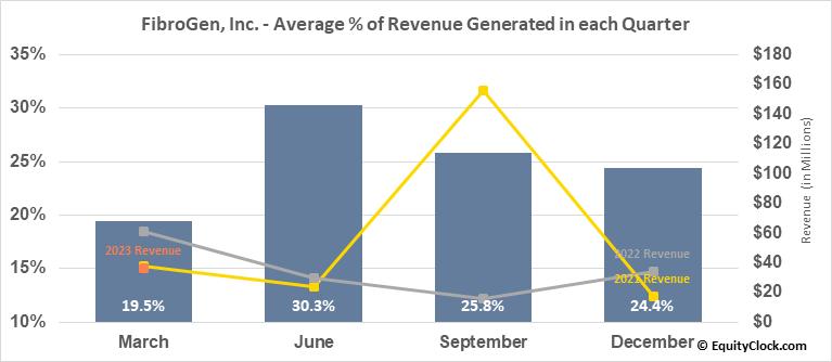 FibroGen, Inc. (NASD:FGEN) Revenue Seasonality