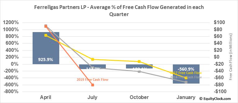 Ferrellgas Partners LP (NYSE:FGP) Free Cash Flow Seasonality
