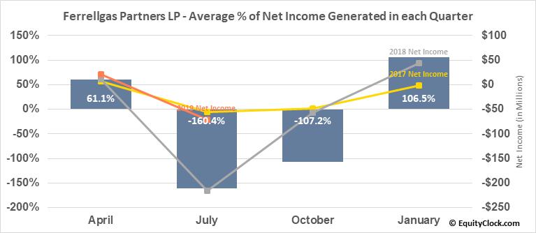 Ferrellgas Partners LP (NYSE:FGP) Net Income Seasonality