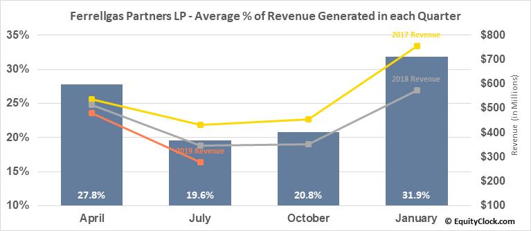 Ferrellgas Partners LP (NYSE:FGP) Revenue Seasonality