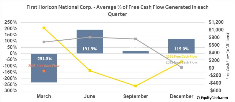 First Horizon National Corp. (NYSE:FHN) Free Cash Flow Seasonality