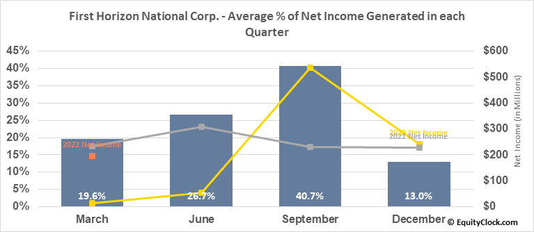 First Horizon National Corp. (NYSE:FHN) Net Income Seasonality