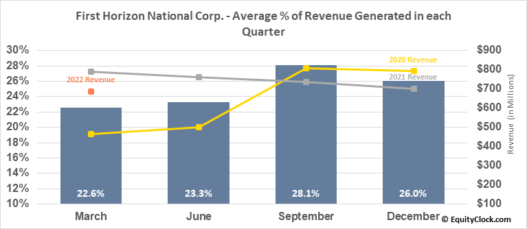 First Horizon National Corp. (NYSE:FHN) Revenue Seasonality