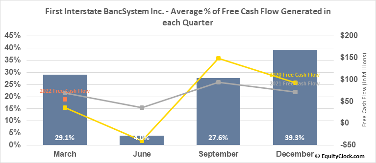 First Interstate BancSystem Inc. (NASD:FIBK) Free Cash Flow Seasonality