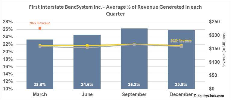 First Interstate BancSystem Inc. (NASD:FIBK) Revenue Seasonality