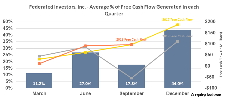 Federated Investors, Inc. (NYSE:FII) Free Cash Flow Seasonality
