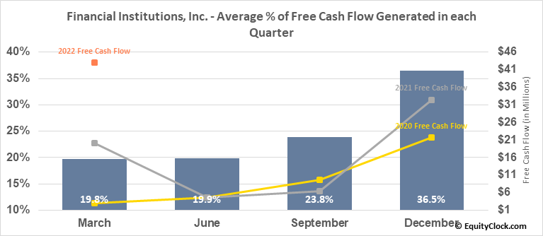 Financial Institutions, Inc. (NASD:FISI) Free Cash Flow Seasonality