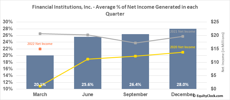 Financial Institutions, Inc. (NASD:FISI) Net Income Seasonality