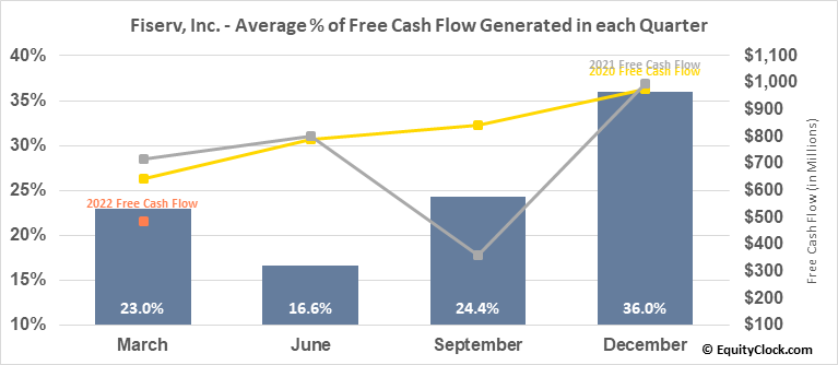 Fiserv, Inc. (NASD:FISV) Free Cash Flow Seasonality