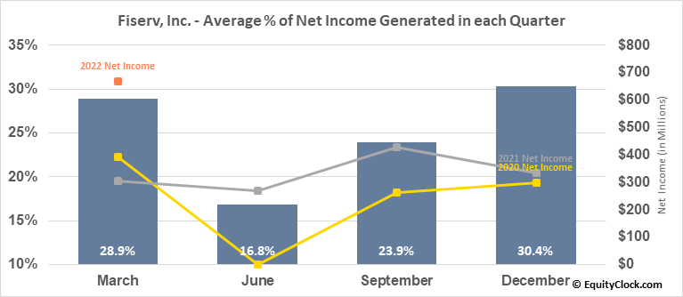 Fiserv, Inc. (NASD:FISV) Net Income Seasonality