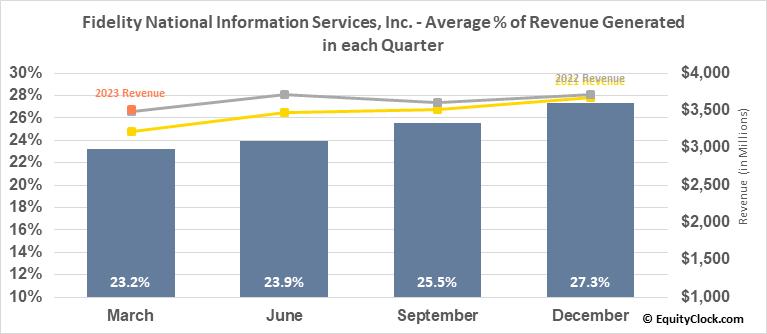 Fidelity National Information Services, Inc. (NYSE:FIS) Revenue Seasonality