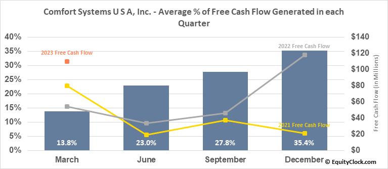 Comfort Systems U S A, Inc. (NYSE:FIX) Free Cash Flow Seasonality