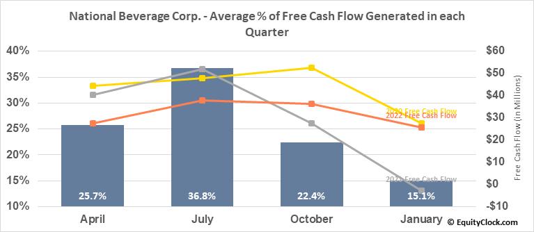 National Beverage Corp. (NASD:FIZZ) Free Cash Flow Seasonality