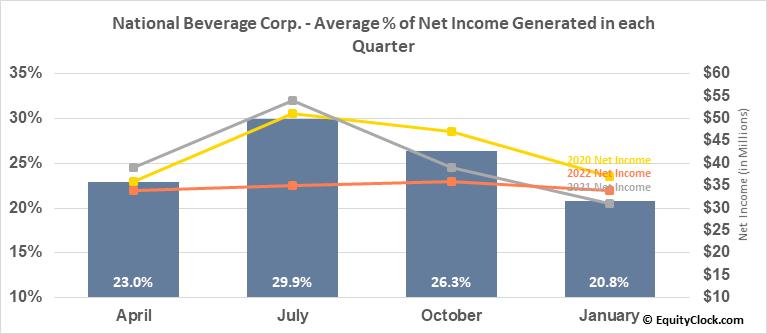 National Beverage Corp. (NASD:FIZZ) Net Income Seasonality