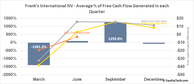 Frank's International NV (NYSE:FI) Free Cash Flow Seasonality