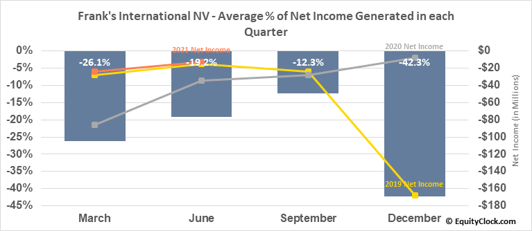 Frank's International NV (NYSE:FI) Net Income Seasonality