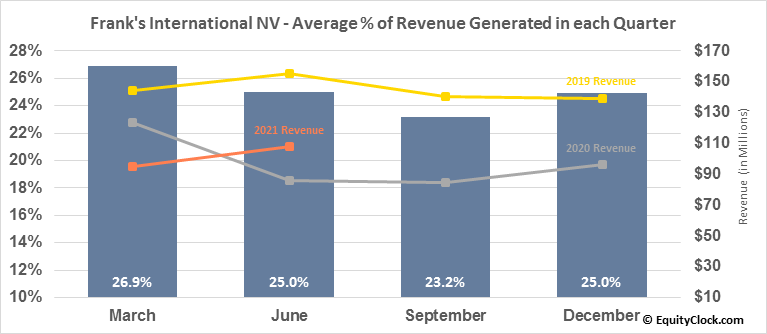 Frank's International NV (NYSE:FI) Revenue Seasonality
