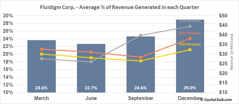 Fluidigm Corp. (NASD:FLDM) Revenue Seasonality