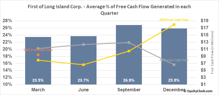 First of Long Island Corp. (NASD:FLIC) Free Cash Flow Seasonality