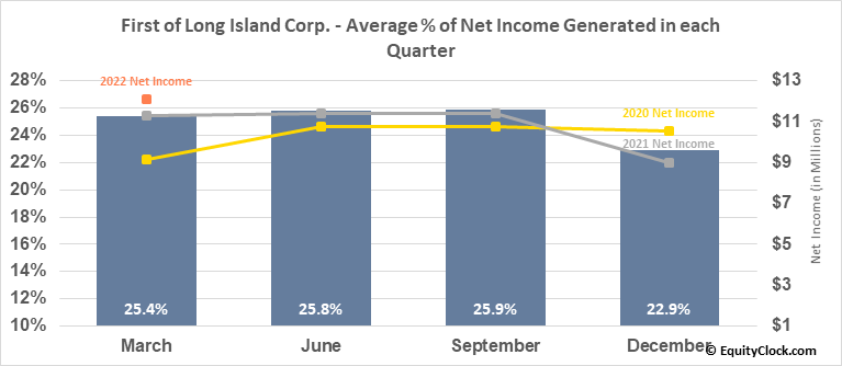 First of Long Island Corp. (NASD:FLIC) Net Income Seasonality
